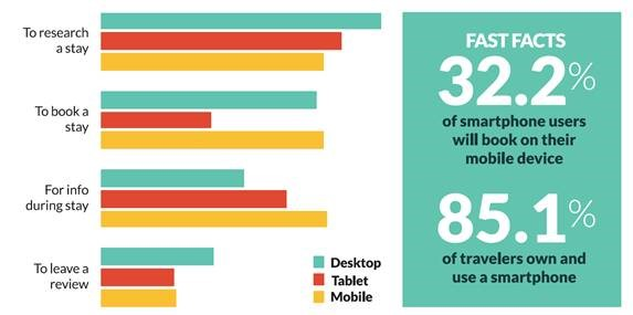mobile device usage in hospitality